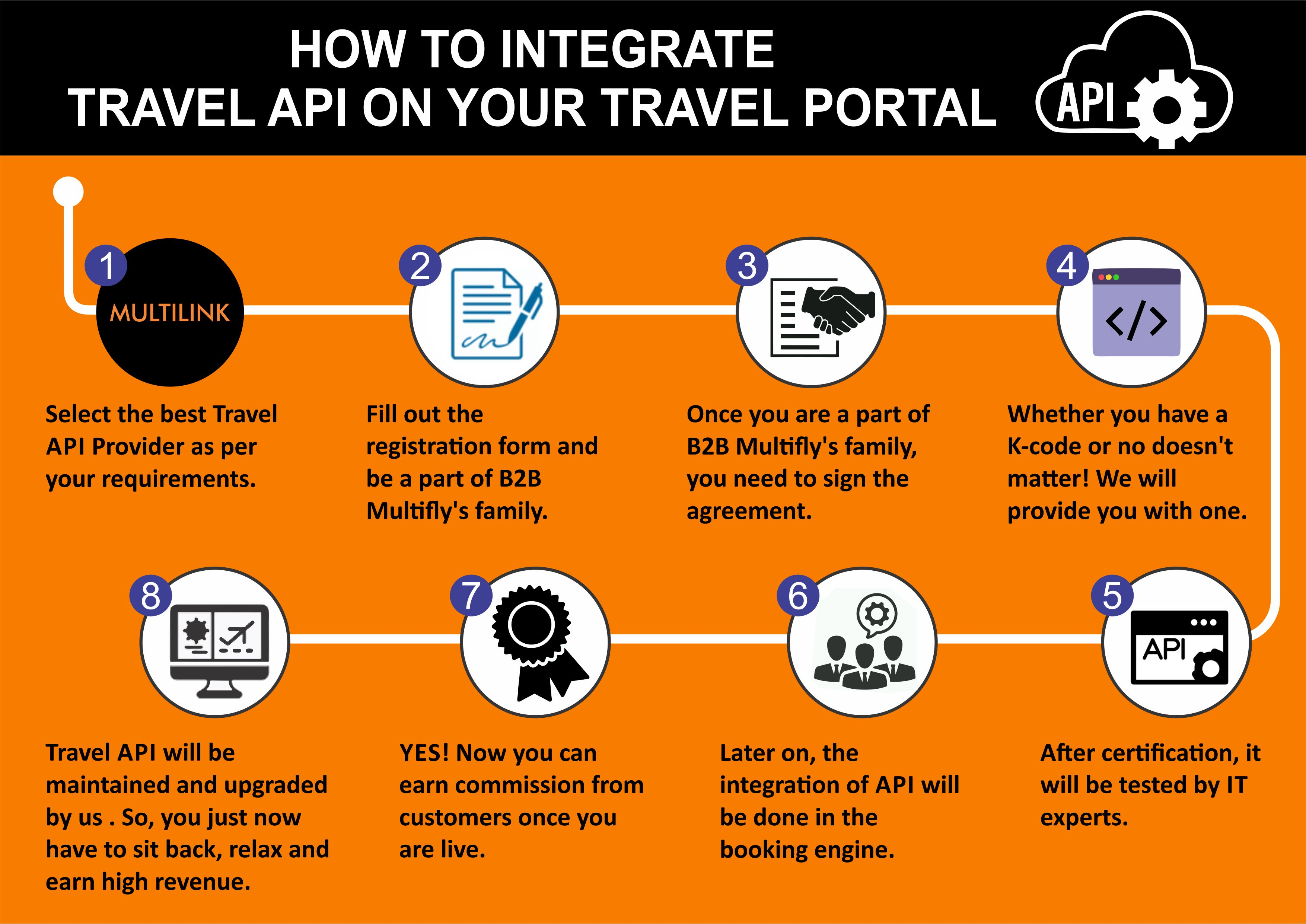 Learn How to Integrate Travel API on Your Travel Portal